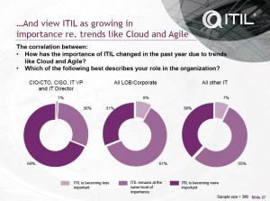 ITIL in relatie tot Cloud en Agile