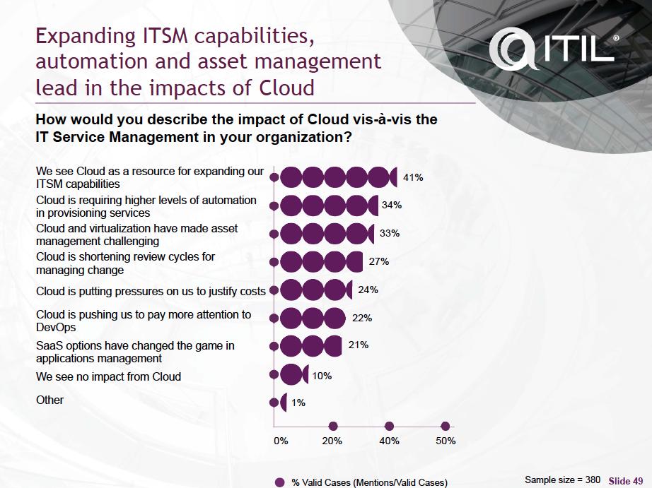 Cloud als enabler voor Service Management
