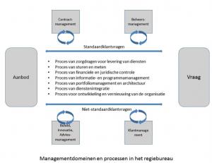 Vier managementdomeinen Het Regiebureau