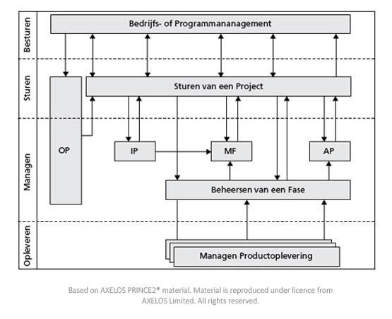De PRINCE2 Processen