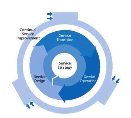 servicelevenscyclus
