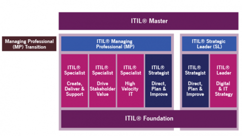ITIL4_leerpad