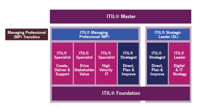 ITIL® 4 Managing Professional transitie module